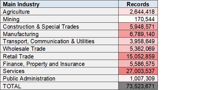 Main Industries SIC Classification